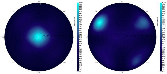 Directivité : vue angulaire du blanc (à gauche) et du noir (à droite).