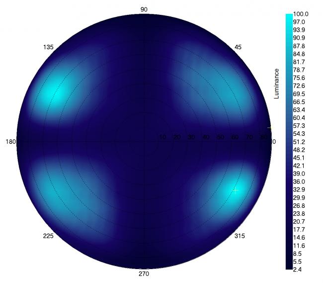 Graphique de la vue angulaire du noir