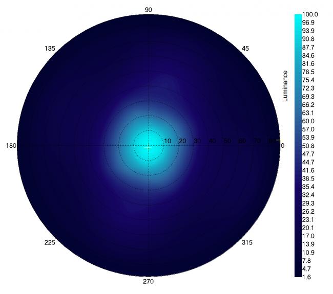 Graphique de la vue angulaire du blanc