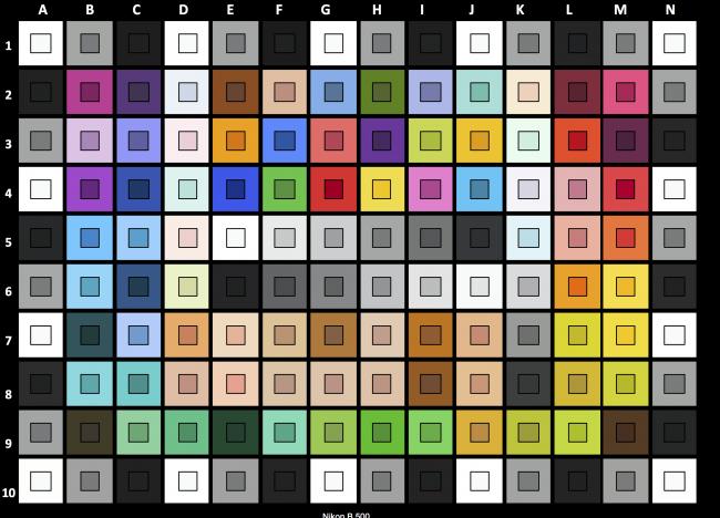 Test-Labo-Fnac-Nikon-b500-color-checker