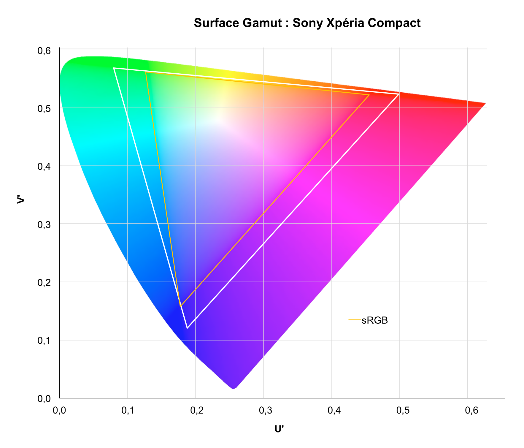 sony xperia compact gamut