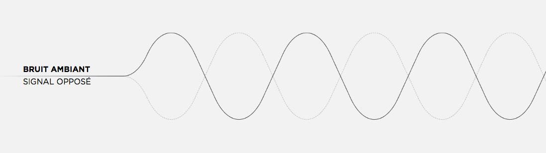 annulation-bruit-active