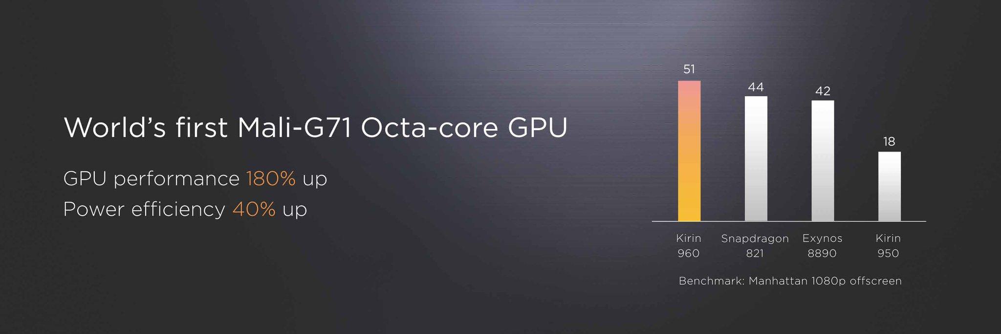 ARM Mali-G71 du Kirin 960