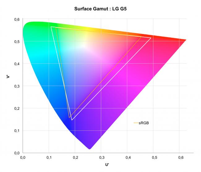 LG G5 : gamut