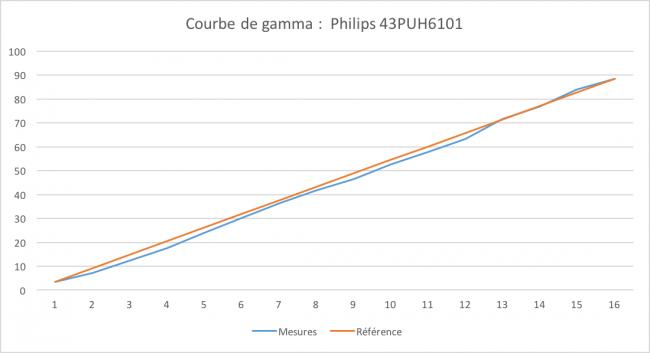 Philips 43PUH6101 : gamma