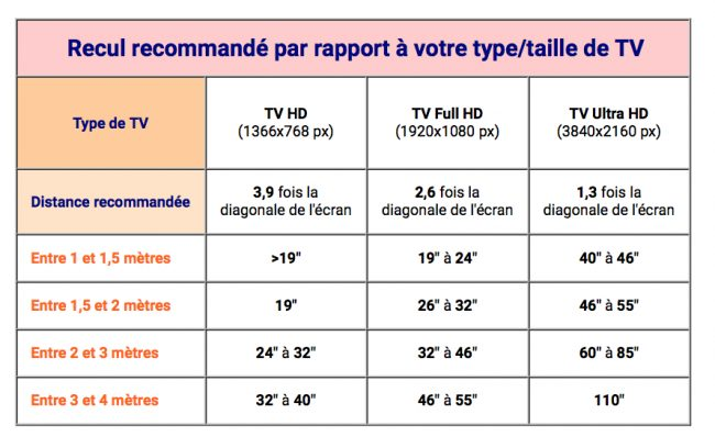 Recul recommandé par rapport à la taille de la télé
