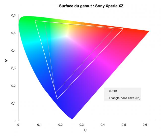 Gamut du Sony Xperia XZ