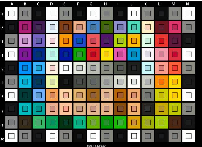 Résultat du Lenovo Moto G4 au test de colorimétrie