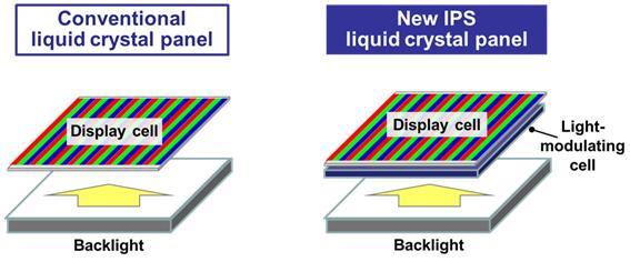 Panasonic : structure LCD avec cellule de modulation lumineuse
