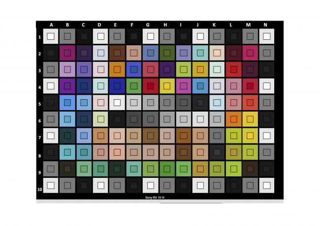 Mire de colorimétrie du RX10 III