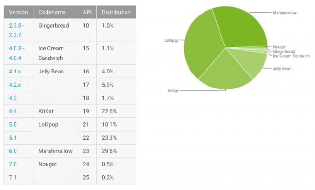 Fragmentation du parc Android en janvier 2017