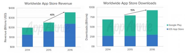 Progression des revenus et téléchargements d'applications