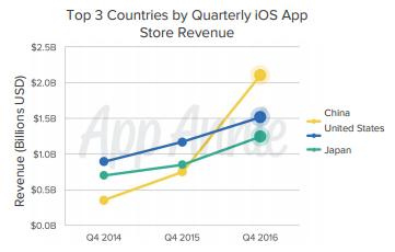 Progression des revenus en provenance de l'App Store