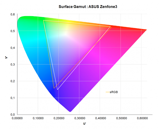 Asus ZenFone 3 : gammut
