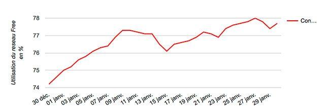 Graphe Free Mobile Netsat