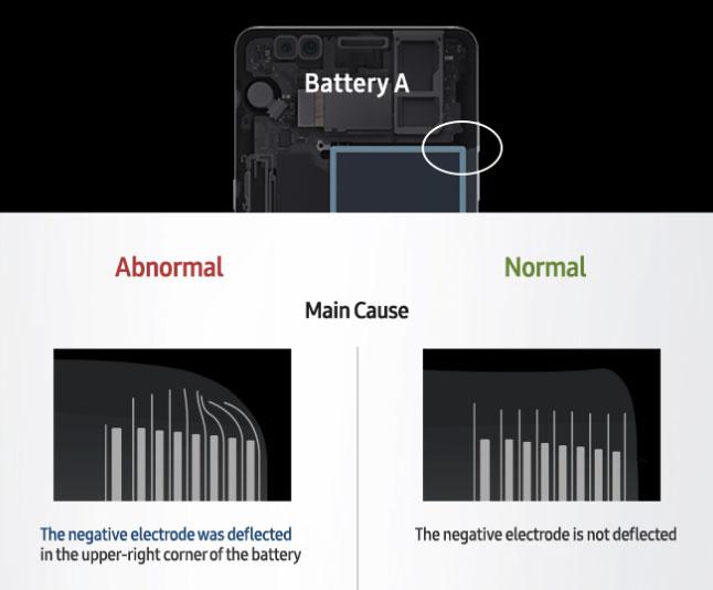 Rapport d'enquête Samsung Galaxy S7