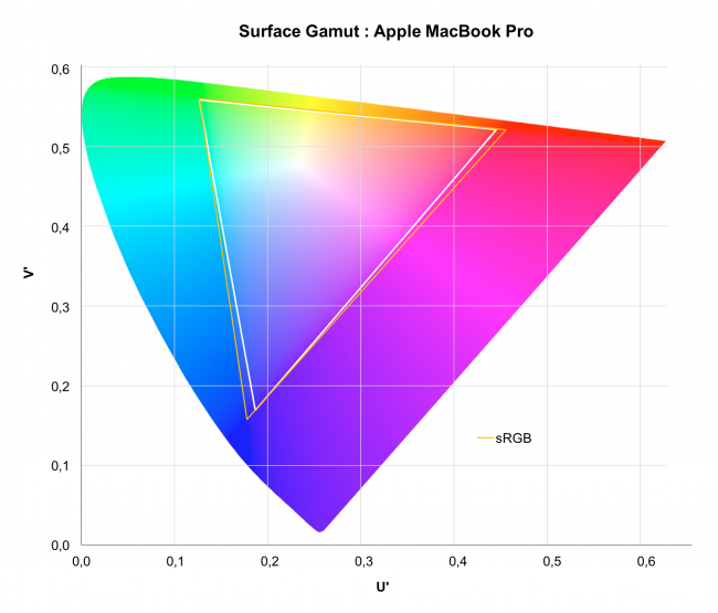 Gamut de l'Apple MacBook Pro 2016