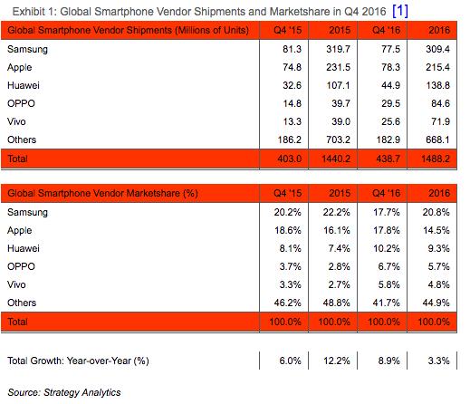 chiffres strategy analytics apple samsung