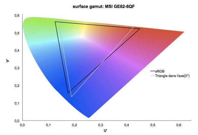 MSi GP62 6QF : Gamut