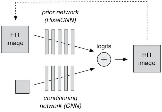 Google Brain : réseaux neuronaux