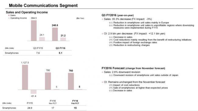 Résultats financiers Sony