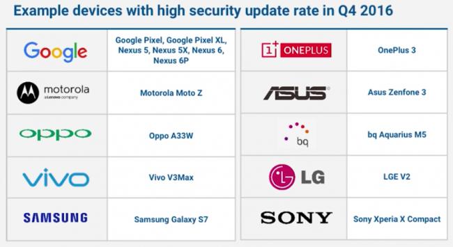 Terminaux Android les plus souvent mis à jour