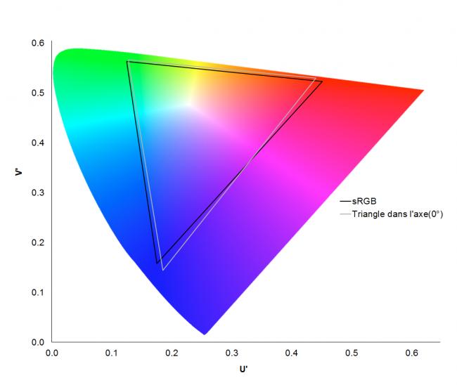 HP Spectre x360 (G2) : gamut