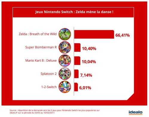 Étude Nintendo Switch (Idealo)