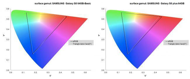 En mode basique, l'écran des deux smartphones est très proche de l'espace sRGB.