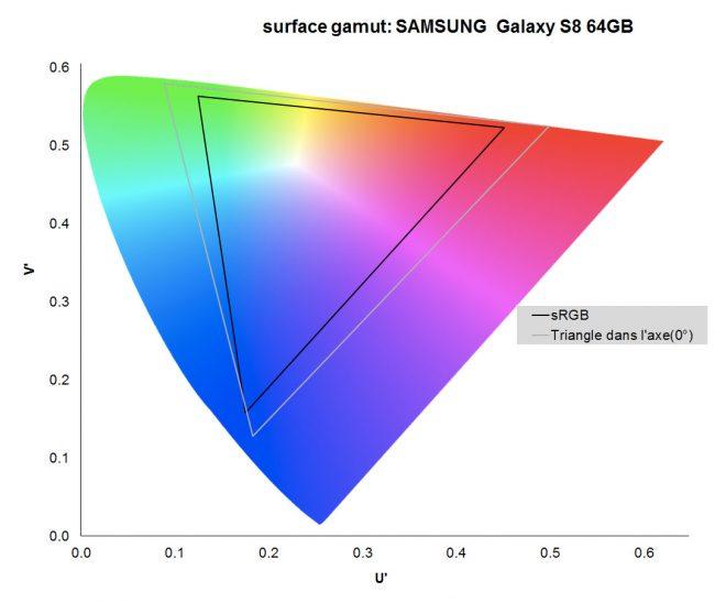 Le gamut du Samsung Galaxy S8