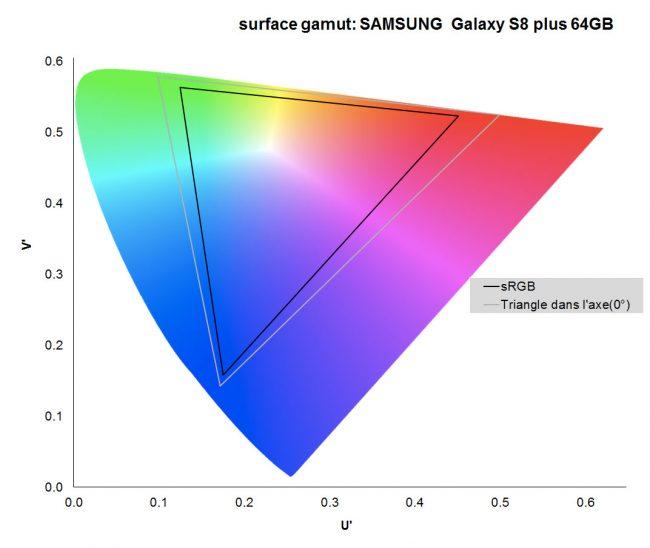 Le gamut du Samsung Galaxy S8+