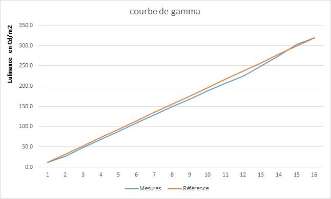 Gamma Sony KD 55XE8596