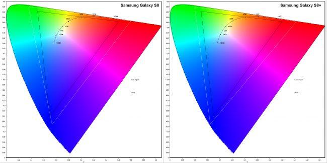 Température des couleurs du Galaxy S8 et du Galaxy S8+