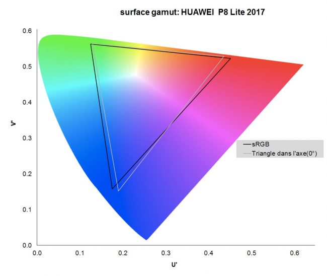 Gamut du Huawei P8 Lite 2017