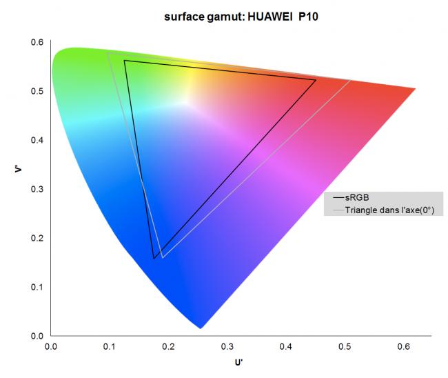 Huawei P10 : gamut