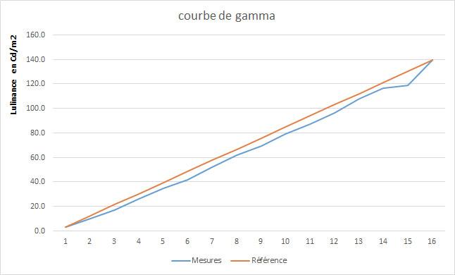 LG OLED 55C7V Gamma