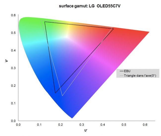 LG OLED 55C7V Gamut