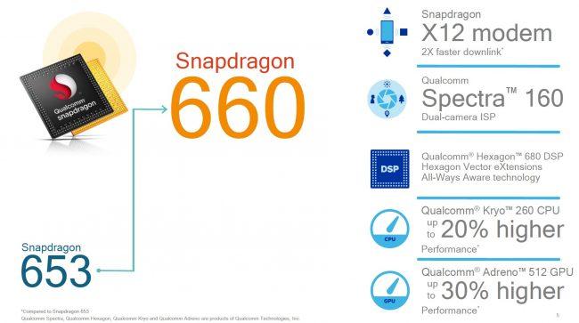 Améliorations du Qualcomm Snapdragon 660