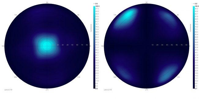 angles de vision lenovo k6