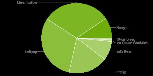Parc Android en juin 2017