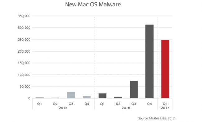 Rapport McAfee Q1 2017