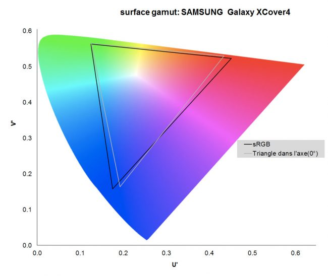 Gamut du Samsung Galaxy Xcover 4