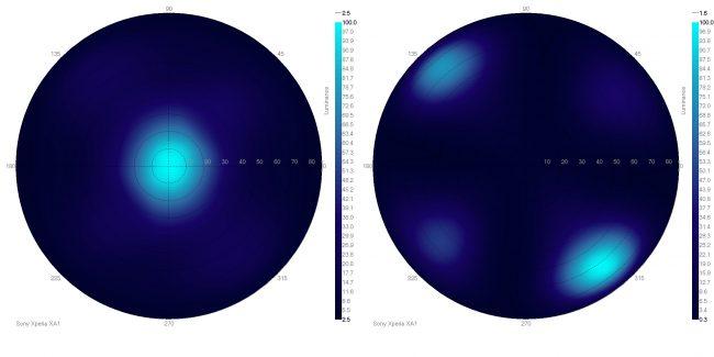 vue angulaire blanc noir xperia xa1