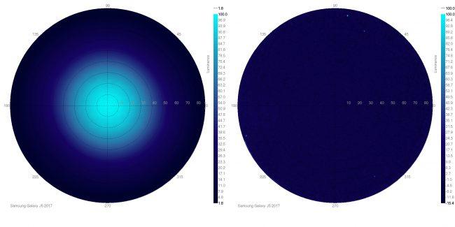 angles de vision samsung galaxy j5