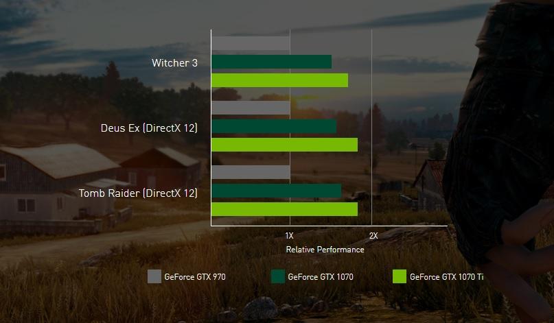 Quelques benchmarks proposés par Nvidia, comparant les 970, 1070 et 1070Ti.