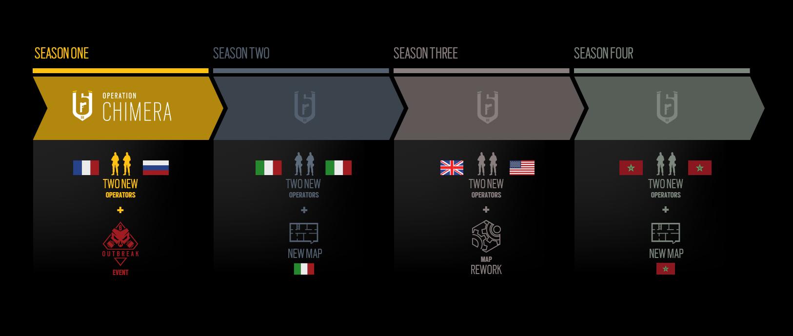 Rainbow Six Siege Année 3 roadmap