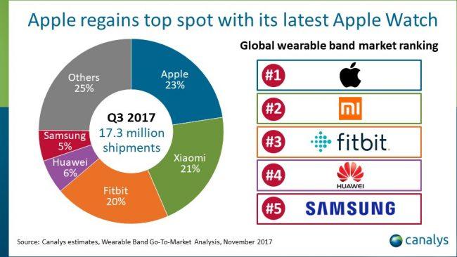Marché des wearables au 3e trimestre 2017, selon Canalys