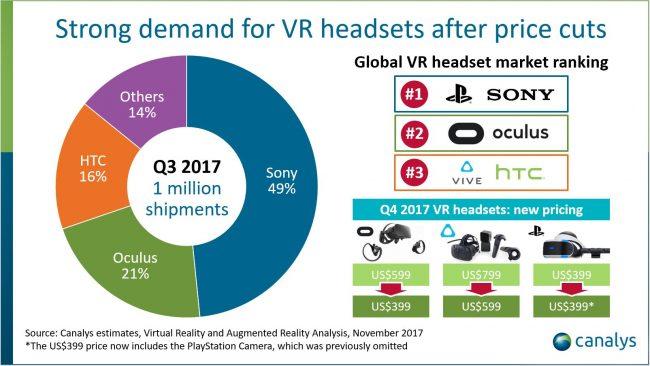 Ventes de casques de réalité virtuelle (Q3 2017)
