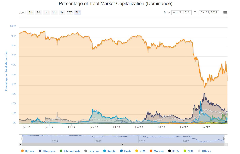 Capitalisation des cryptomonnaies Bitcoin