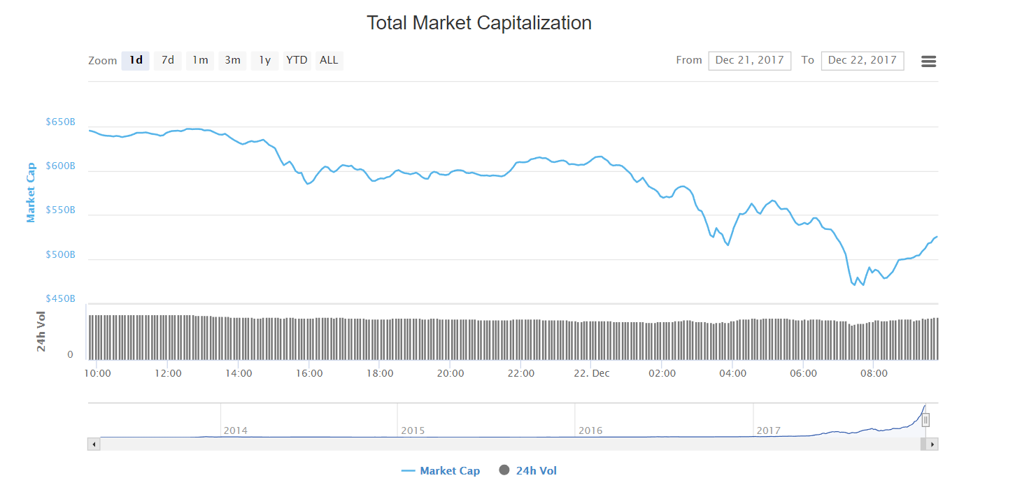 Capitalisation totale des cryptomonnaies Bitcoin